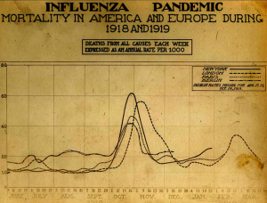 Spanish_flu_death_chart